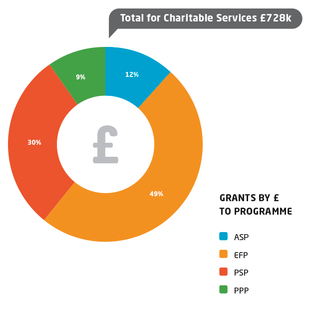 Charts625x625 TotalCharitableServices